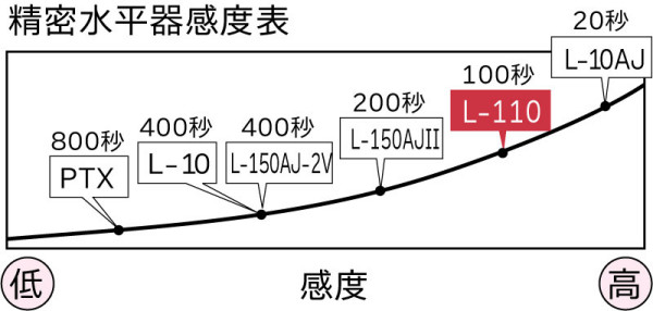 L-110-01