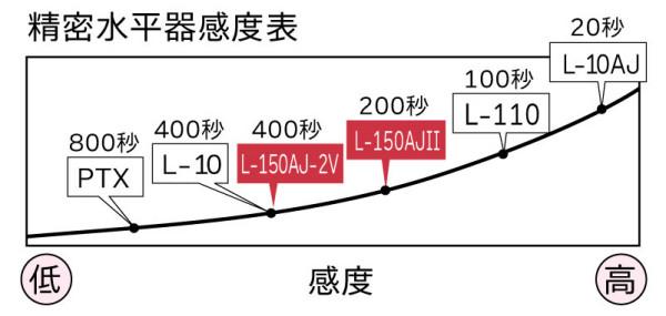 L-150AJ2